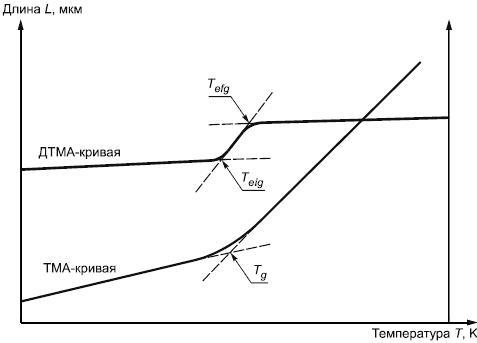ГОСТ 32486-2013 Арматура композитная полимерная для армирования бетонных конструкций. Методы определения характеристик долговечности